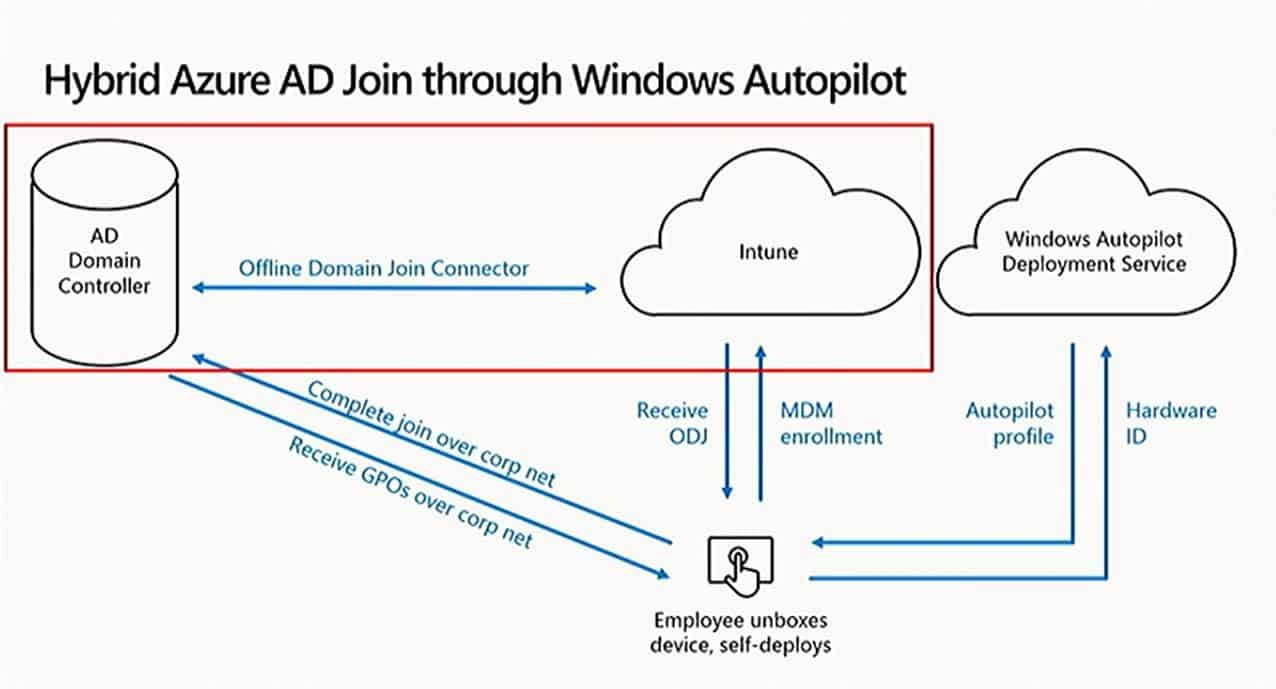 Windows Autopilot Deployment