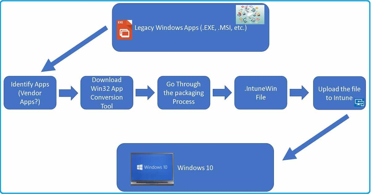 intune win32 app deployment step by step Guide for ITPros