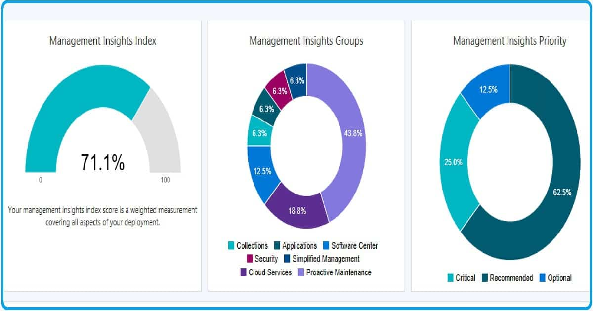 SCCM Management Insight Dashboard