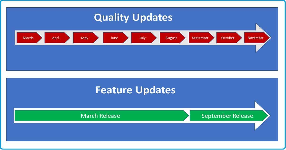 Windows 10 Quality Updates Security