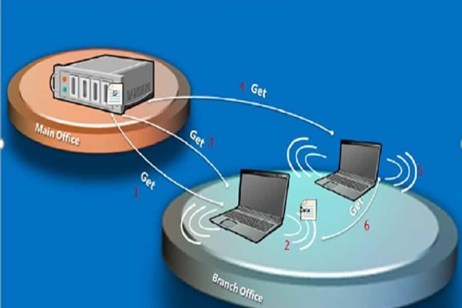 SCCM Bandwidth Optimization