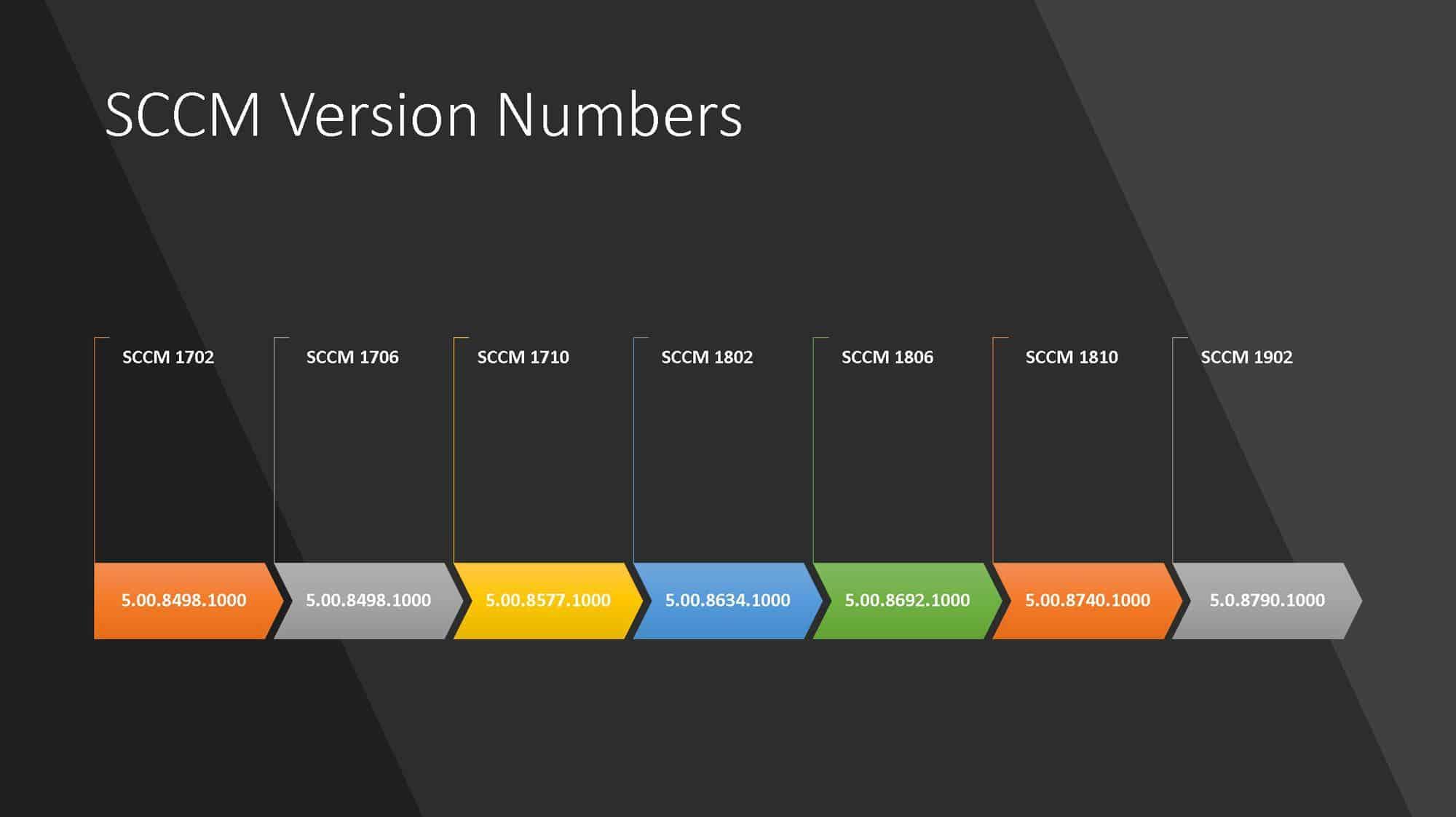 SCCM Version Numbers SCCM Client Versions Numbers