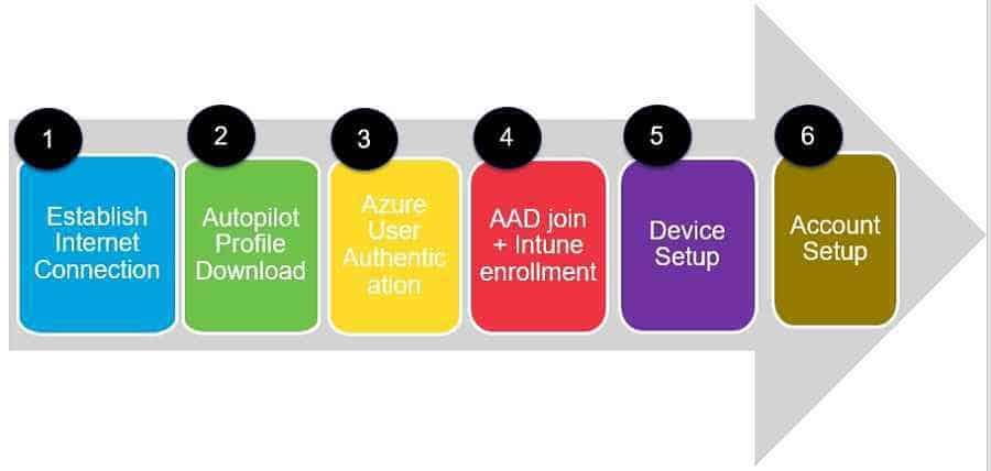 Autopilot stages