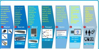 (IT Support Tip) OSI Model Troubleshooting Skills
