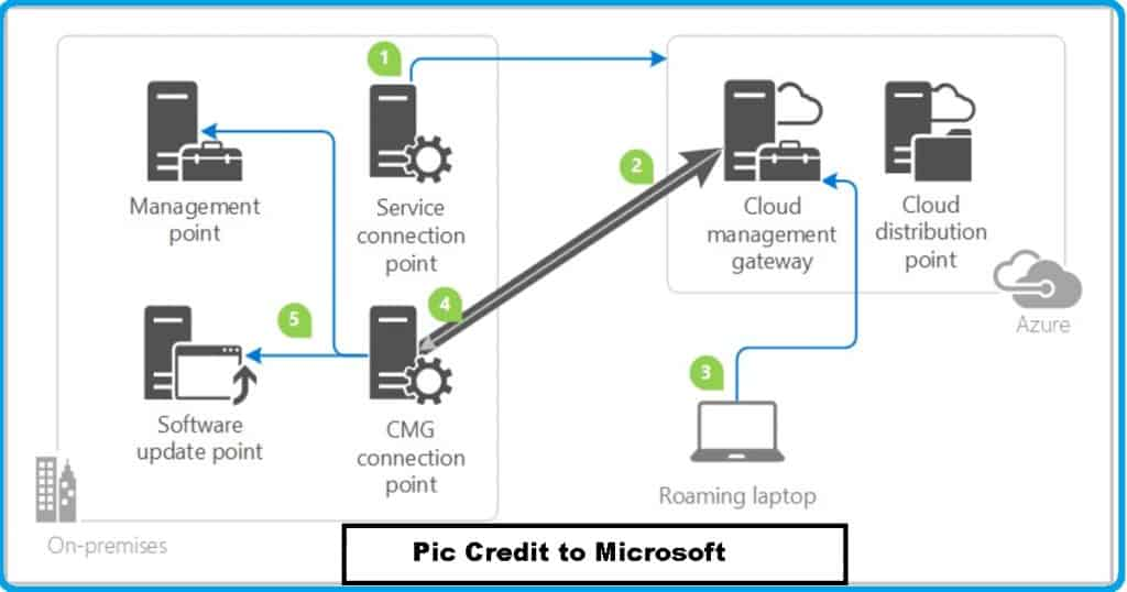 SCCM IBCM Vs CMG - Security Outbound Connections