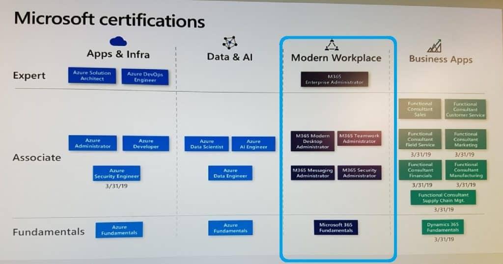 Microsoft 365 Certification Exams - Modern Workplace