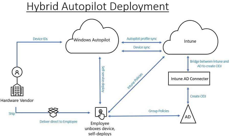 Windows Autopilot Hybrid Domain Join - Pic Credit to Microsoft