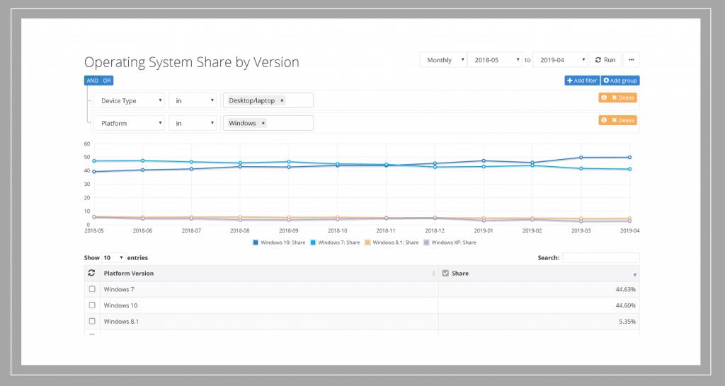 Windows 7 Migration Status Report with Windows 10 1903