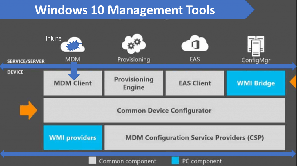 MDM Client is part of Windows 10 OS - Microsoft Intune for SCCM Admins