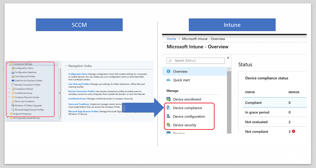 SCCM CI & Compliance Policies - Microsoft Intune for SCCM Admin