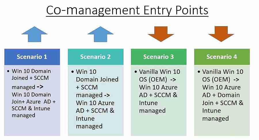 SCCM CMG - Co-Management Entry Points