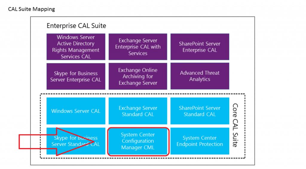 OLD - SCCM Intune Licensing details