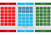 SCCM Intune Licensing Details