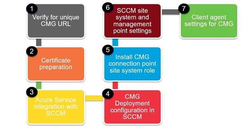 CMG configuration steps New SCCM CMG Setup Guide