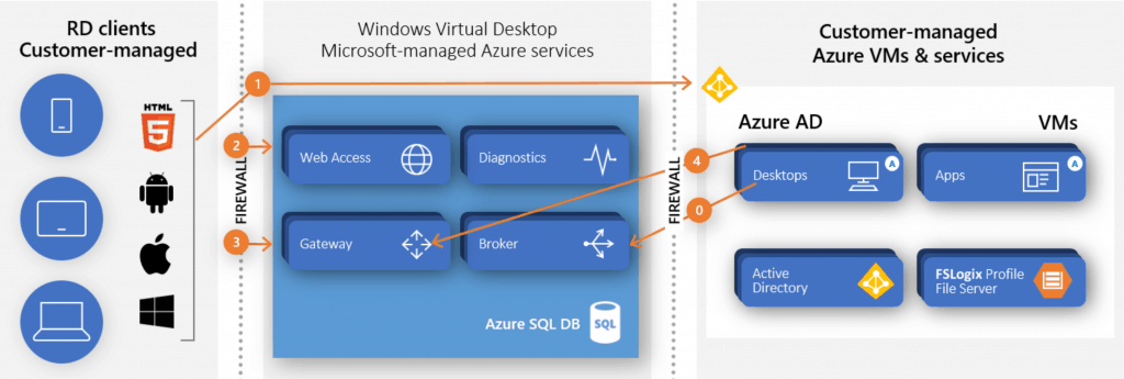 Microsoft WVD Architecture Flow - Picture Credit to Christiaan B