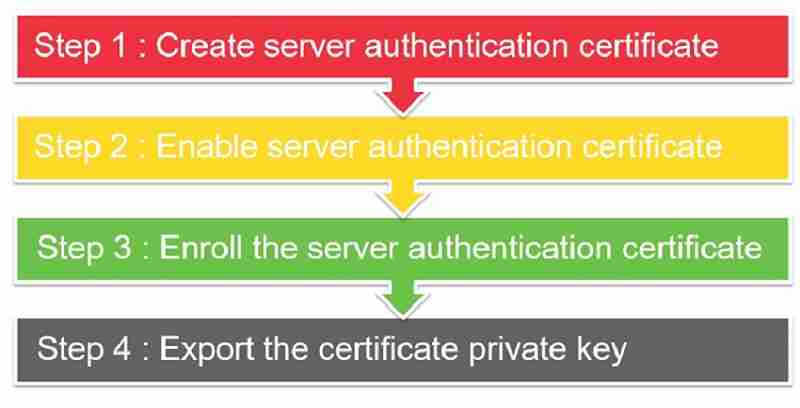 CMG server authentication certificate - New SCCM CMG Setup Guide