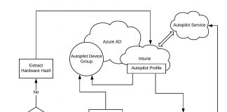 Windows Autopilot Architecture