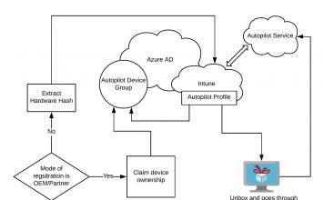 Windows Autopilot Architecture