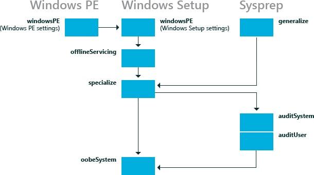 Windows Setup - Configuration Passes - Windows Autopilot In-Depth Processes