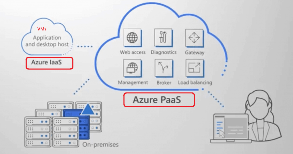 Microsoft WVD - PaaS and IaaS - Picture Credits
