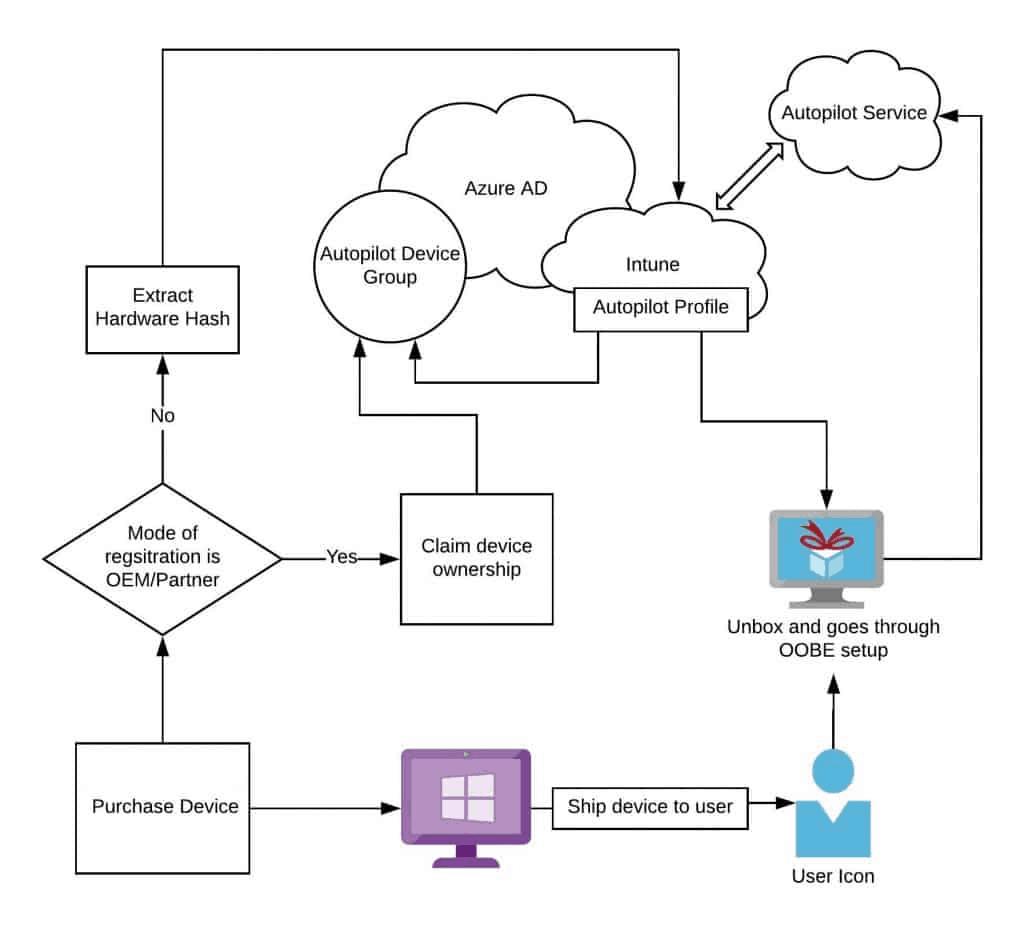 Windows Autopilot FAQ - Schema -