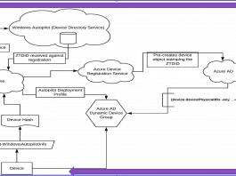 Autopilot Architecture Diagram