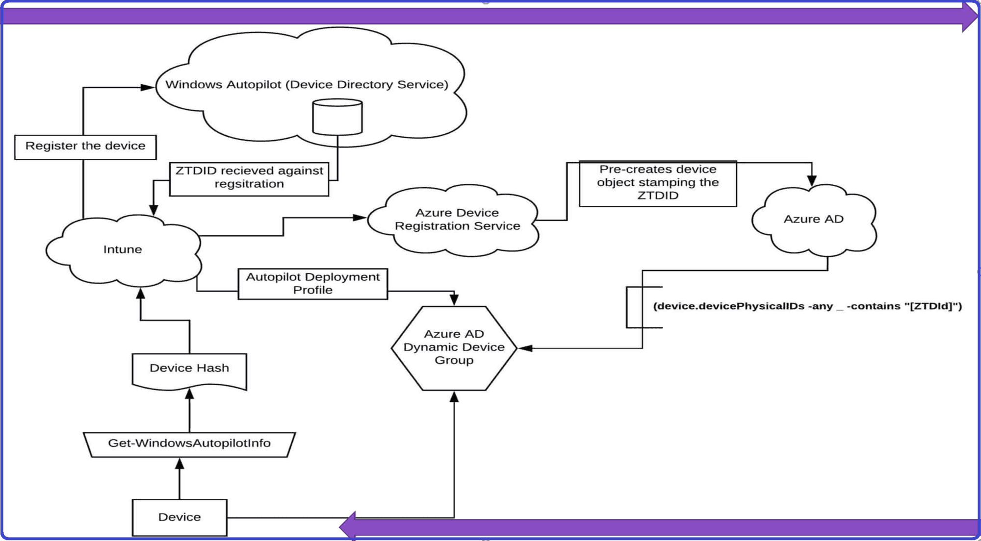 Autopilot Architecture Diagram