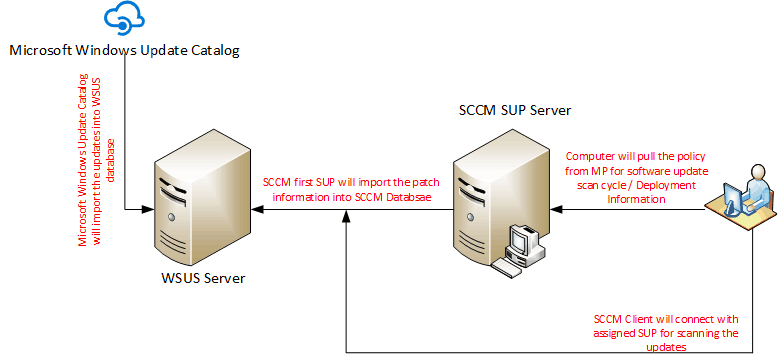 Zero Day Patch Missing from SCCM