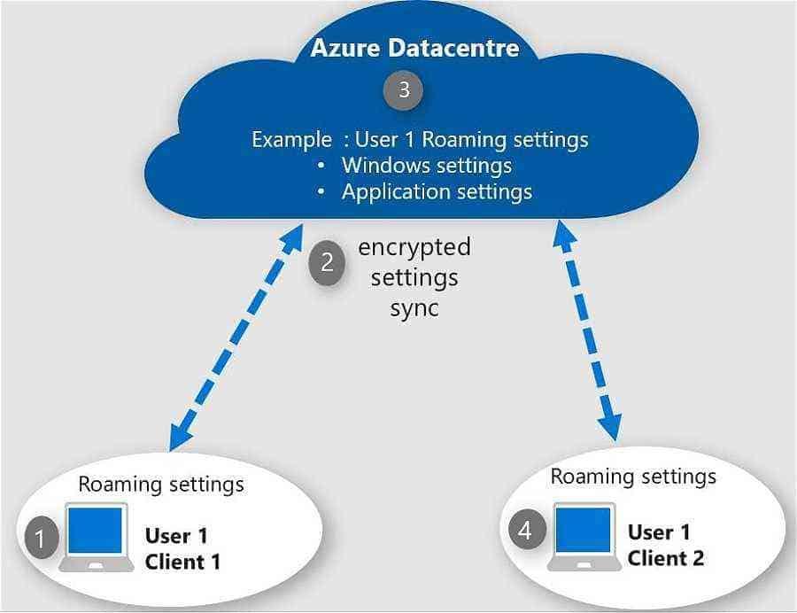 Enterprise State Roaming workflow Enterprise State Roaming -ESR - Windows Autopilot