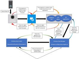 Windows 10 UEFI Secure Boot