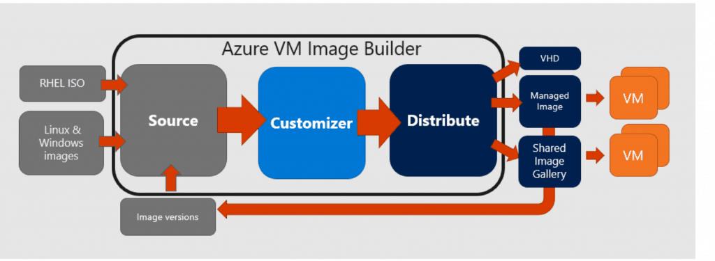 WVD Custom Image  - Azure VM Image Builder