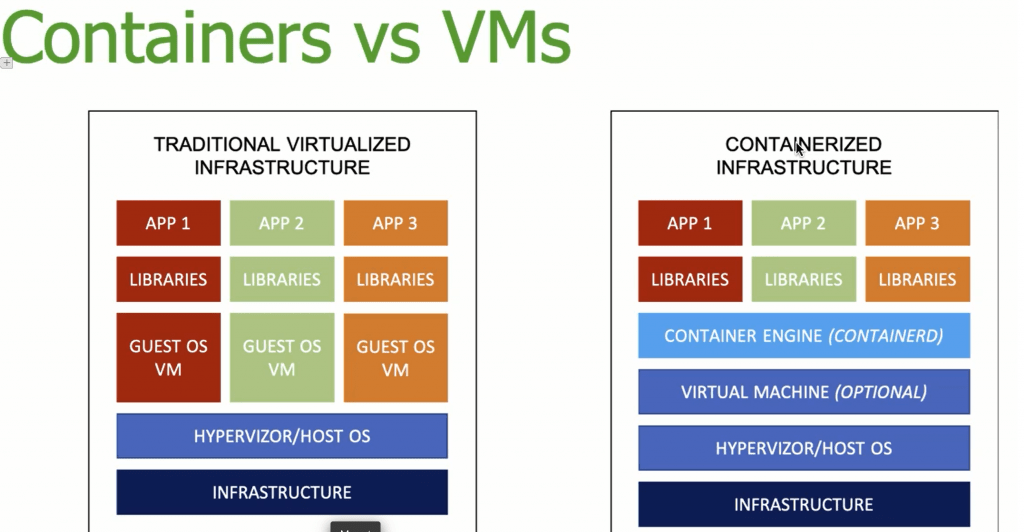 Containers discussion Veeam Vanguard Summit 2019