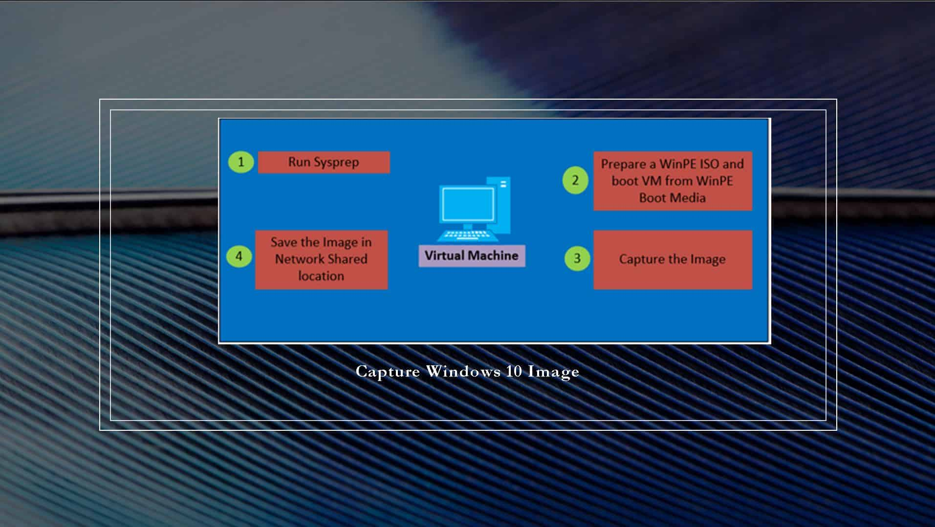 Learn How to Sysprep Capture Windows 10 Image using DISM 1