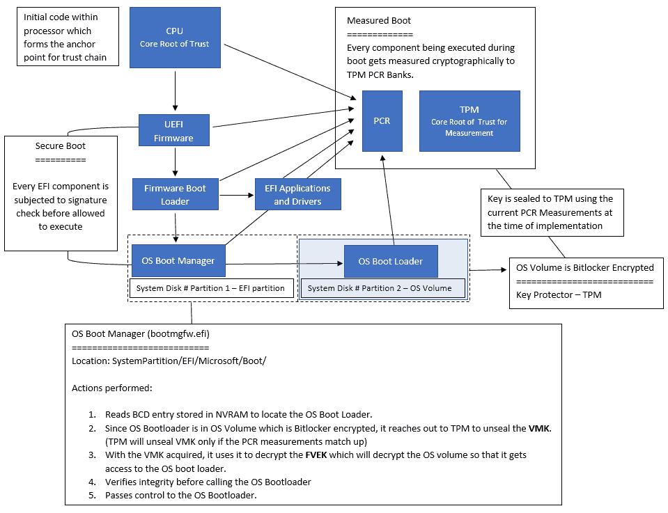 Bitlocker Protected Boot Flow Schema Representation