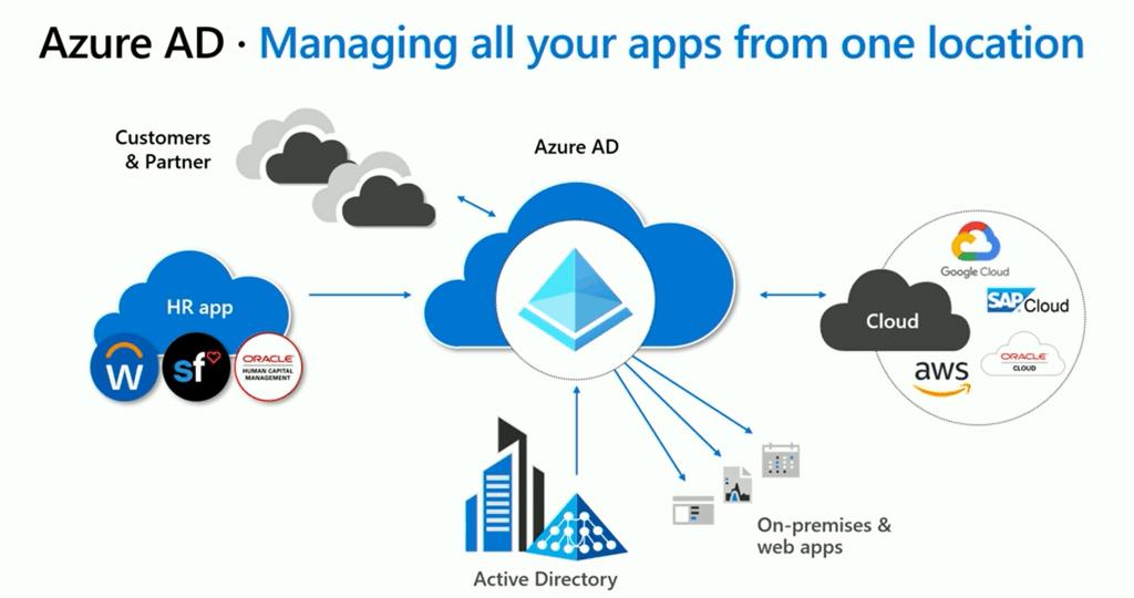New Azure AD Updates from Microsoft Ignite 2019 6