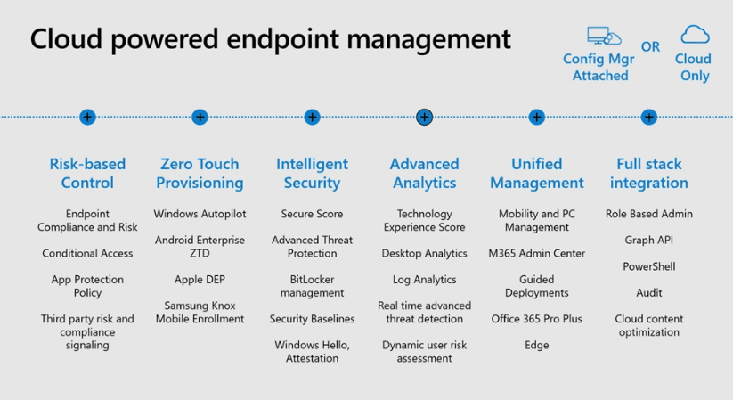 Cloud Powered Endpoint Management MEM