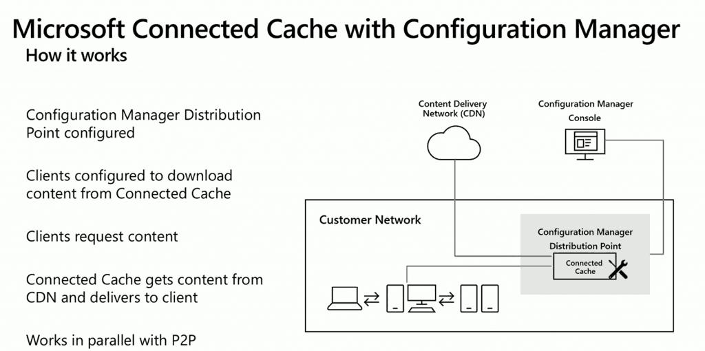 Architecture Flow Diagram - SCCM and Microsoft Connected Cache Integration