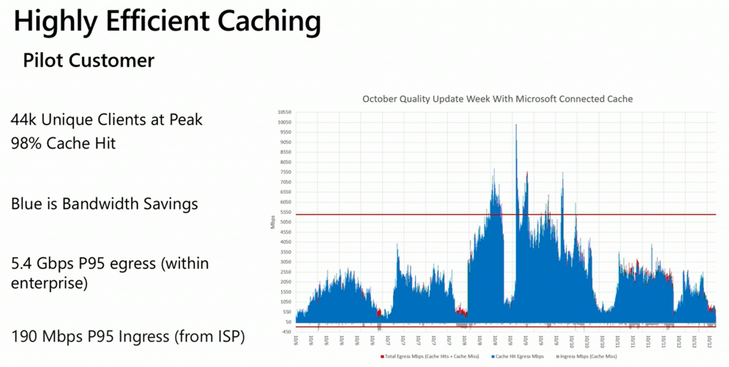 SCCM Highly efficient caching