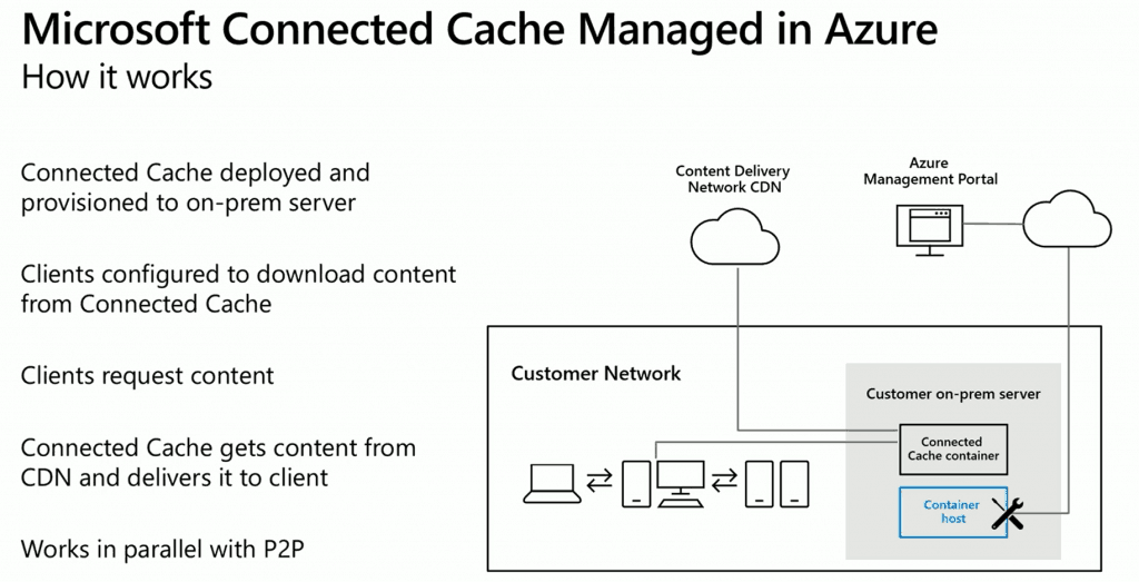 Microsoft Connected Cache Container Instances in Azure 1