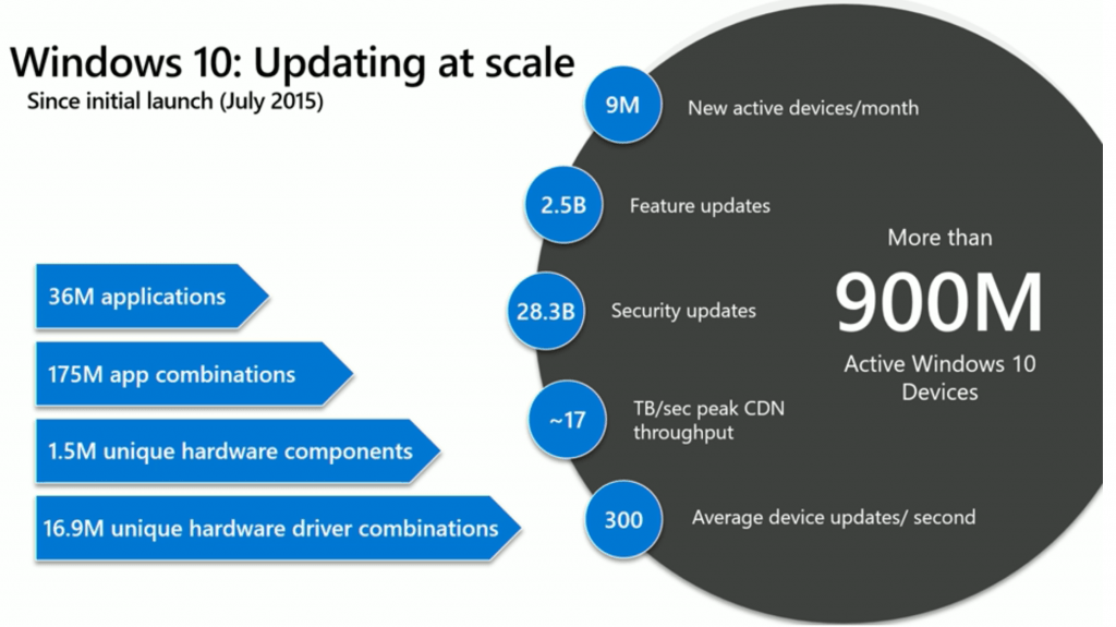 Windows 10 Updates Scale - Windows 10 Update Investment