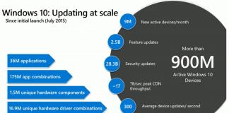 Windows update investments