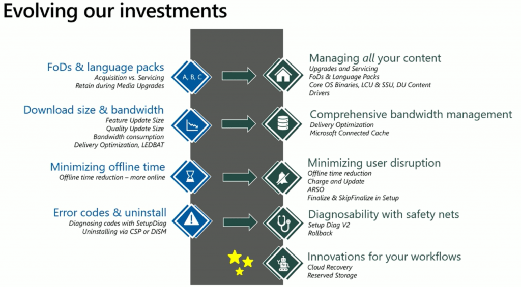 Evolving Out Investments - Windows 10 Update Investments