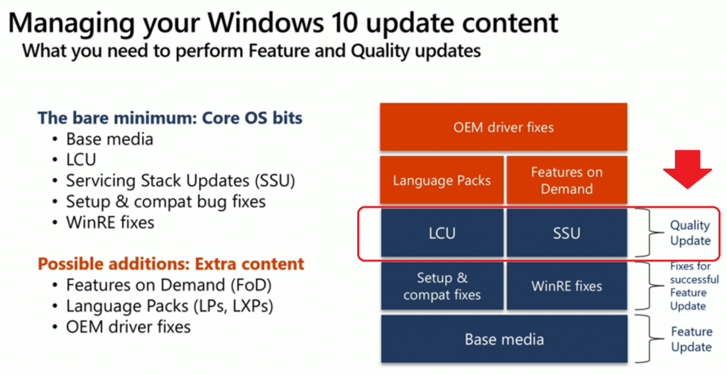 LCU + SSU = Quality Update - Credits to Microsoft Ignite Session by  Suma SaganeGowda