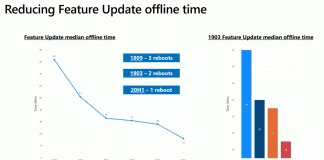 Control Windows 10 Offline Time