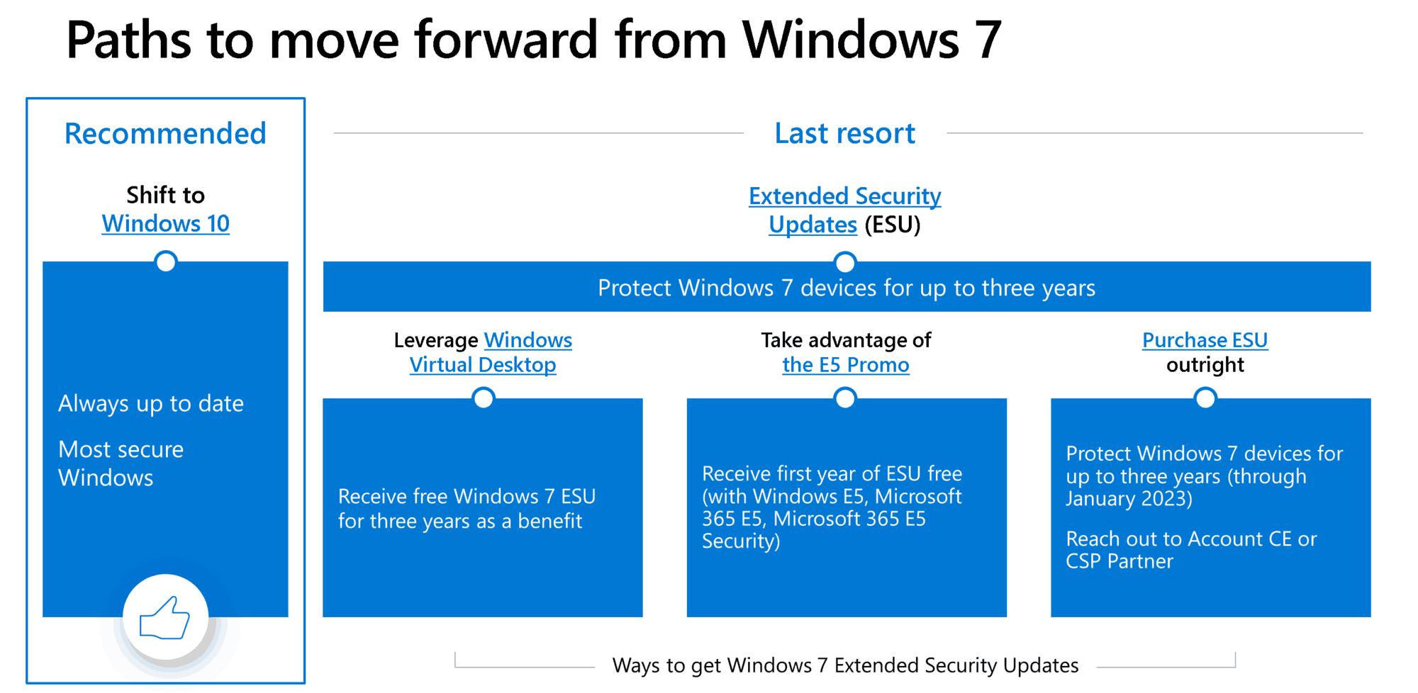 Windows 7 ESU