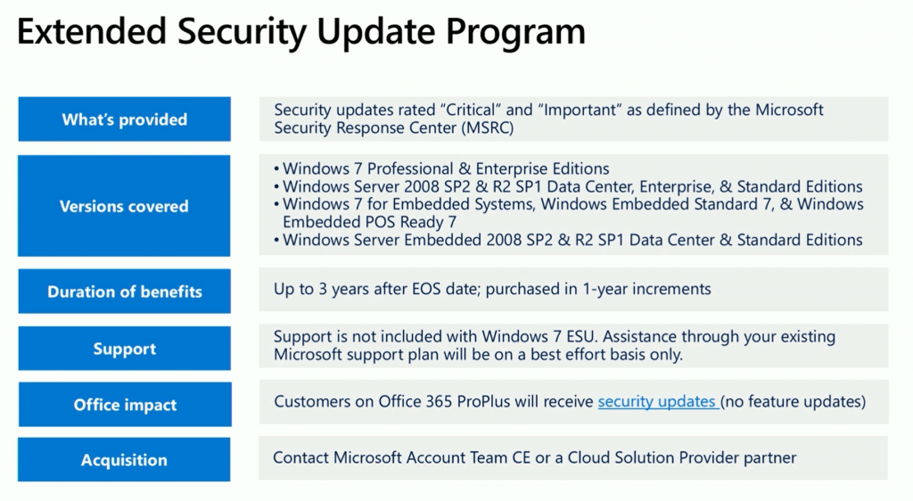 Windows 7 Extended Security Update Step by Step Prerequisite Guide 1
