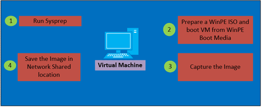 Overview of Capturing process in Virtual Machine with DISM - Sysprep Capture Windows 10 Image