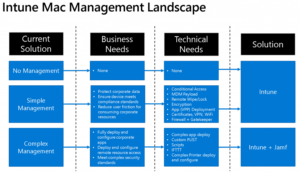 Simple Vs Complex Management Options - Intune Vs Jamf