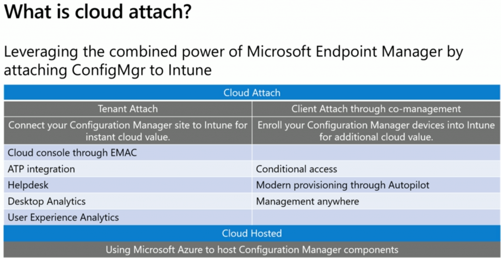 SCCM Cloud Attach Options - SCCM Cloud Attach - SCCM Tenant Attach