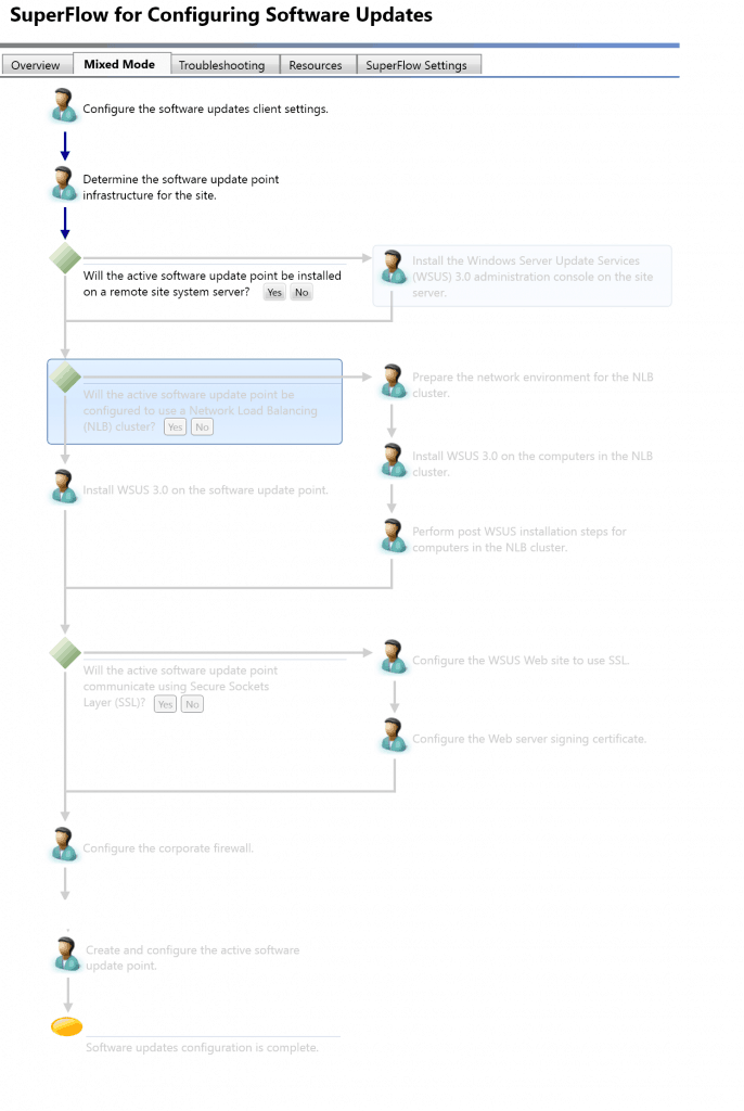 SCCM Troubleshooting Steps for Newbies with Flowcharts 1